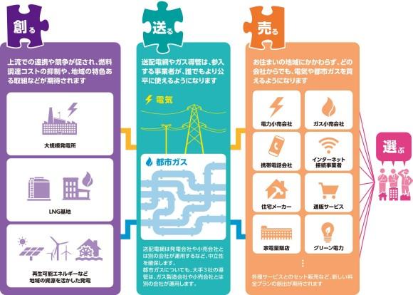 電力自由化イメージ(経済産業省資源エネルギー庁HPより)