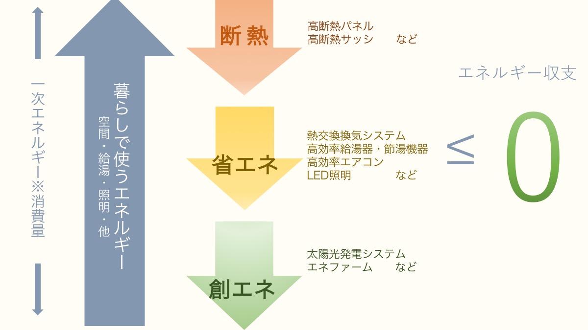 house_energy