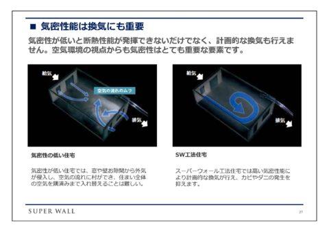 計画的な換気と熱交換換気システム